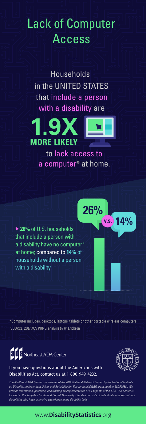 Infographic titled 'Lack of Computer Access'  Households in the United States that include a person with a disability are 1.9 times more likely to lack access to a computer at home. (Computer includes: desktops, laptops, tablets, or other portable wireless computers)  26% of U.S. households that include a person with a disability have no computer at home; compared to 14% of households without a person with a disability.  Source: 2017 ACS PUMS, analysis by W. Ericson  If you have questions about the Americans with Disabilities Act, contact us at 1-800-949-4232