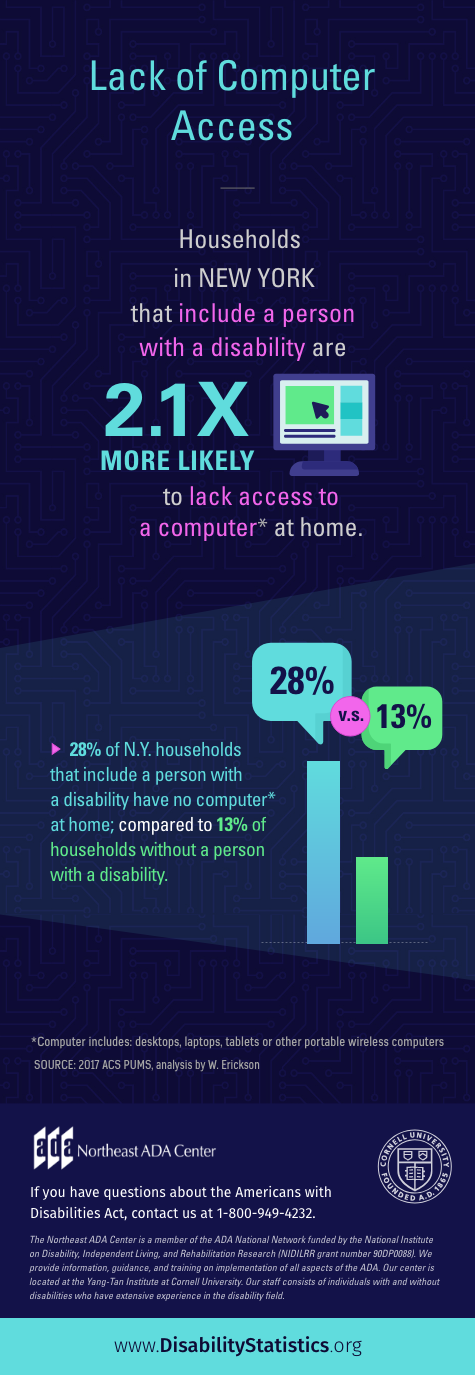 """Lack of Computer Access Households in New York that include a person with a disability are 2.1 times more likely to lack access to a computer at home. """"Computer"""" includes desktops, laptops, tablets or other portable wireless computers. 28% of New York households that include a person with a disability have no computer at home; compared to 13% of households without a person with a disability. SOURCE: 2017 ACS PUMS, analysis by W. Erickson If you have questions about the Americans with Disabilities Act, contact us at 1-800-949-4232."""