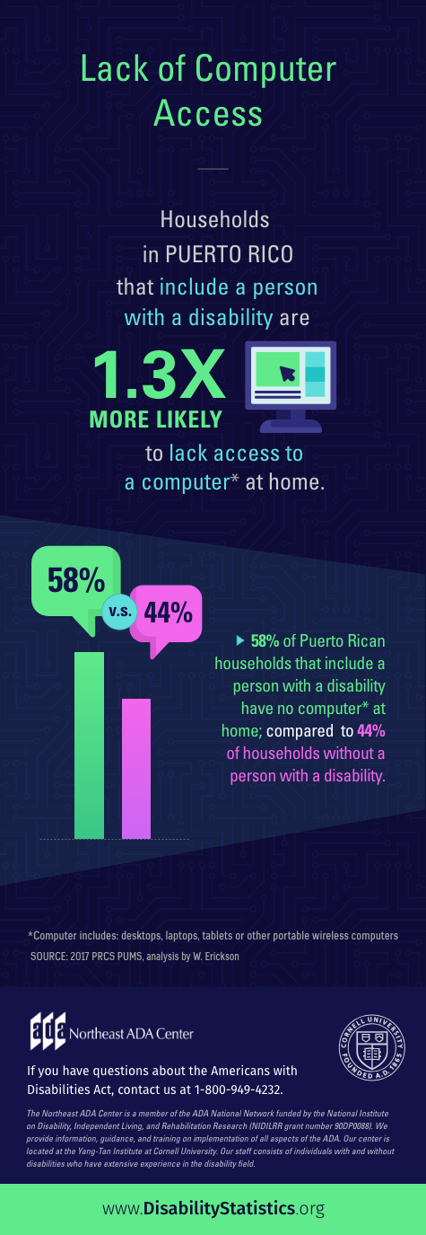Infographic: Lack of Computer Access Households in Puerto Rico that include a person with a disability are 1.3 times more likely to lack access to a computer at home. (Computer includes desktops, laptops, tablets or other portable wireless computers). 58% of Puerto Rican households that include a person with a disability have no computer at home; compared to 44% of households without a person with a disability. SOURCE: 2017 PRCS PUMS, analysis by W. Erickson If you have questions about the Americans with Disabilities Act, contact us 1-800-949-4232