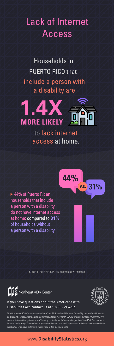 Infographic: Lack of Internet Access Households in Puerto Rico that include a person with a disability are 1.4 times more likely to lack internet access at home. 44% of Puerto Rican households that include a person with a disability do not have internet access at home; compared to 31% of households without a person with a disability. SOURCE: 2017 PRCS PUMS, analysis by W. Erickson If you have questions about the Americans with Disabilities Act, contact us 1-800-949-4232