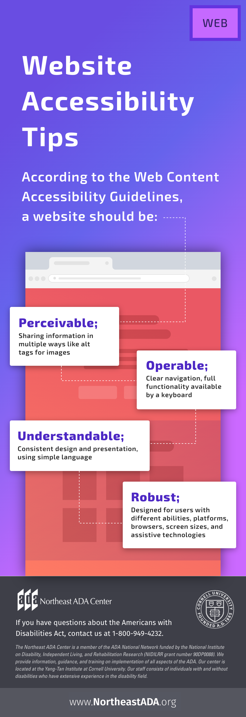 Infographic titled 'Website Accessibility Tips'  According to the Web Content Accessibility Guidelines, a website should be:  Perceivable; sharing information in multiple ways like alt tags for images.  Operable; clear navigation, full functionality available by a keyboard.  Understandable; consistent design and presentation, using simple language.  Robust; designed for users with different abilities, platforms, browsers, screen sizes, and assistive technologies.  If you have questions about the Americans with Disabilities Act, contact us at 1-800-949-4232