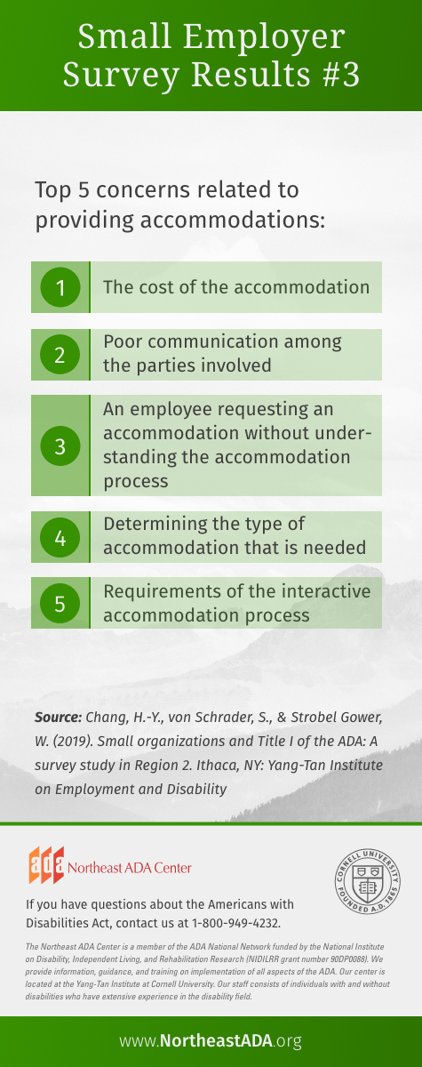 'Small Business Survey Results #3'  Top 5 concerns related to providing accommodations: 1. The cost of accommodation. 2. Poor communication among the parties involved. 3. An employee requesting an accommodation without understanding the accommodation process. 4. Determining the type of accommodation that is needed. 5. Requirements of the interactive accommodation process.  Source: Chang, H.-Y., von Schrader, S., & Strobel Gower, W. (2019). Small organizations and Title I of the ADA: A survey study in Region 2. Ithaca, NY: Yang-Tan Institute on Employment and Disability. If you have questions about the Americans with Disabilities Act, contact us at 1-800-949-4232.