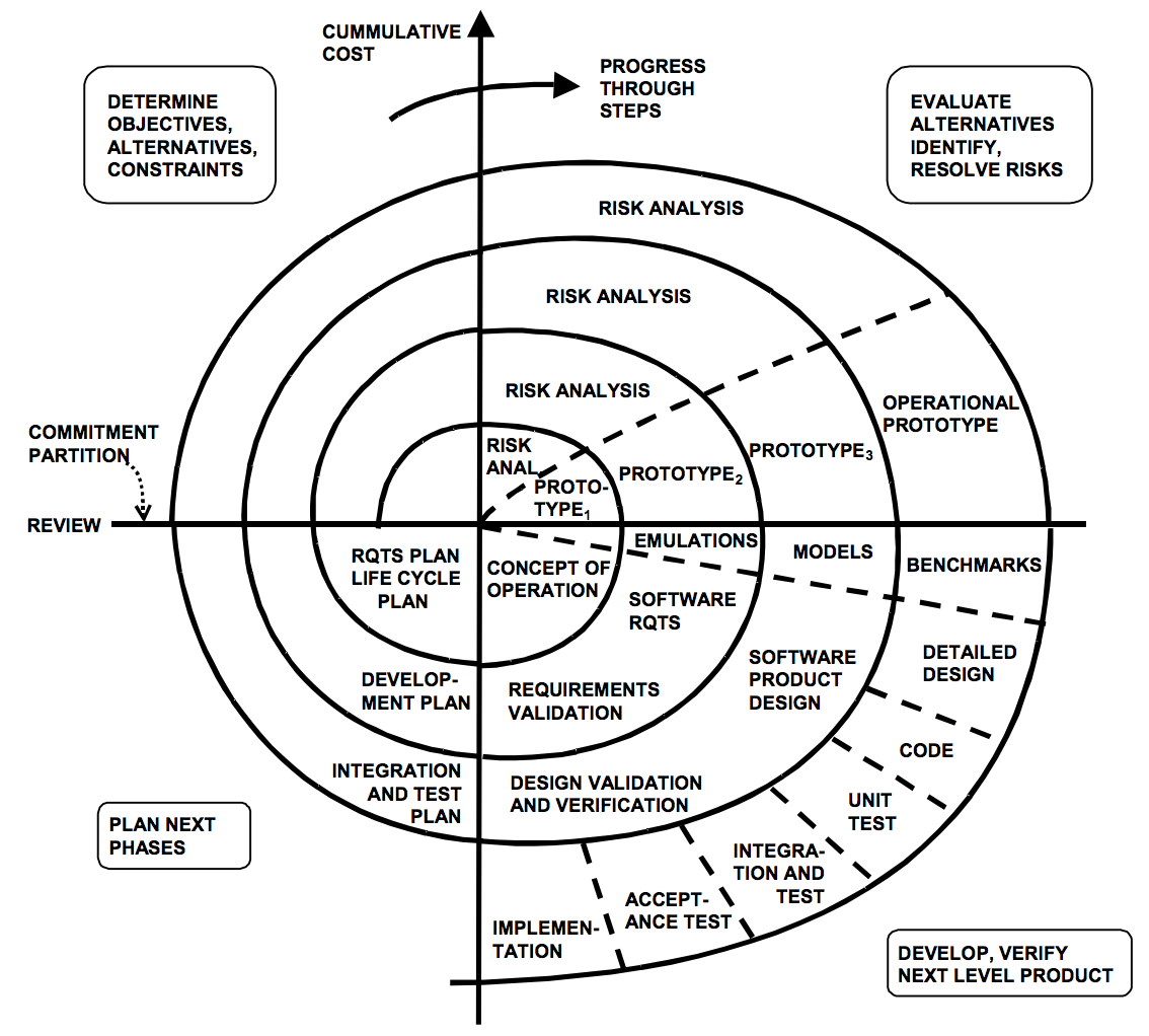 what is software process model pdf