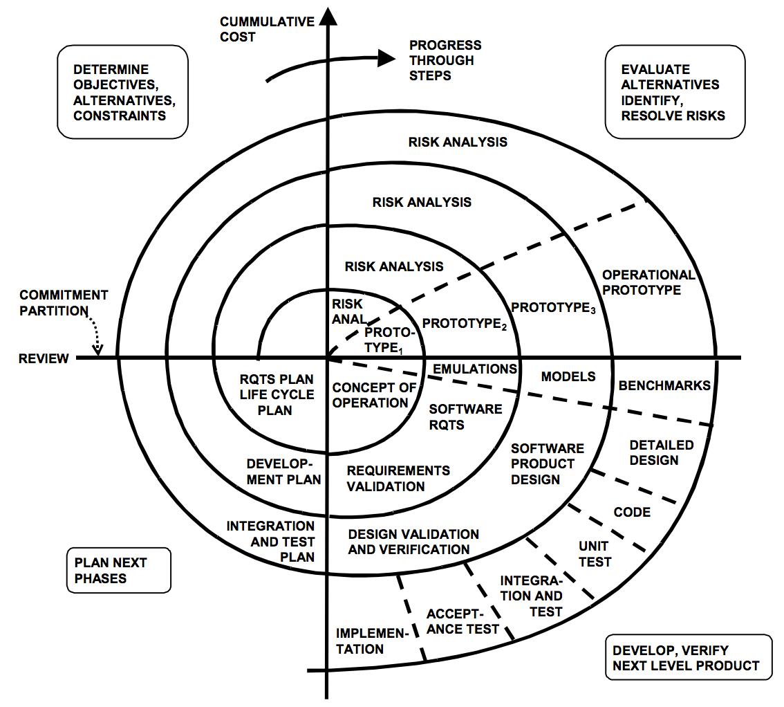 Spiral model software development for critical projects airbrake blog the original spiral model diagram credit barry boehm wilfred j hansen httpseiureports00sr008pdf ccuart Choice Image