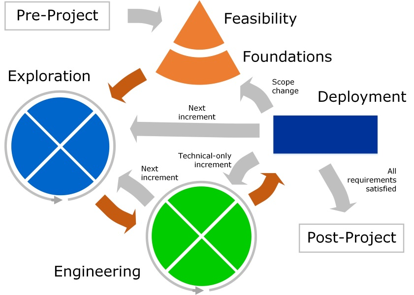 agile project management methodology Both project management approaches are equally as good as each other it is the project type itself which should drive which methodology is used there are many.