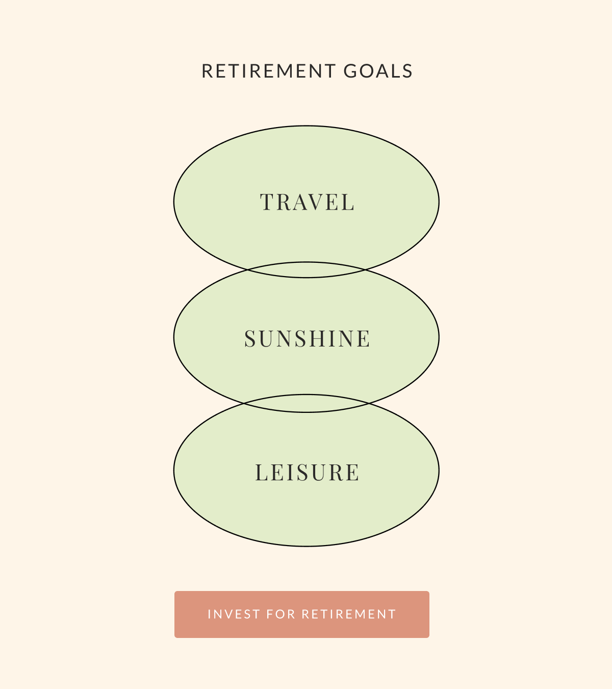 """Graphic titled """"RETIREMENT GOALS."""" Three ovals, intersecting vertically, read """"TRAVEL, SUNSHINE, LEISURE."""""""