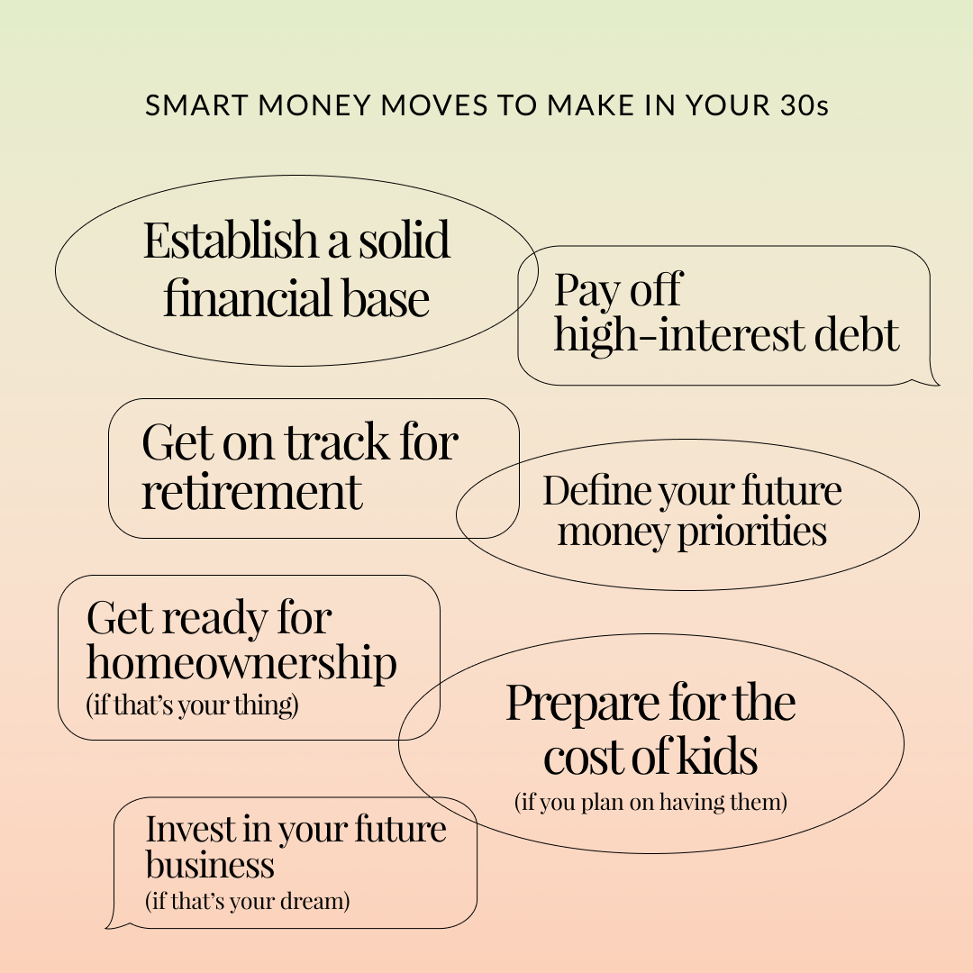 """Text graphic that reads, """"Smart money moves to make in your 30s."""" Above bubblies with text inside that reads, """"Establish a solid financial base. Pay off high-interest debt. Get on track for retirement. Define your future money priorities. Get ready for homeownership. Prepare for the cost of kids. Invest in your future business."""""""