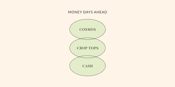 """Text graphic that reads, """"money days ahead"""" above the three circles with copy inside each that reads, """"cosmos, crop tops, cash."""""""