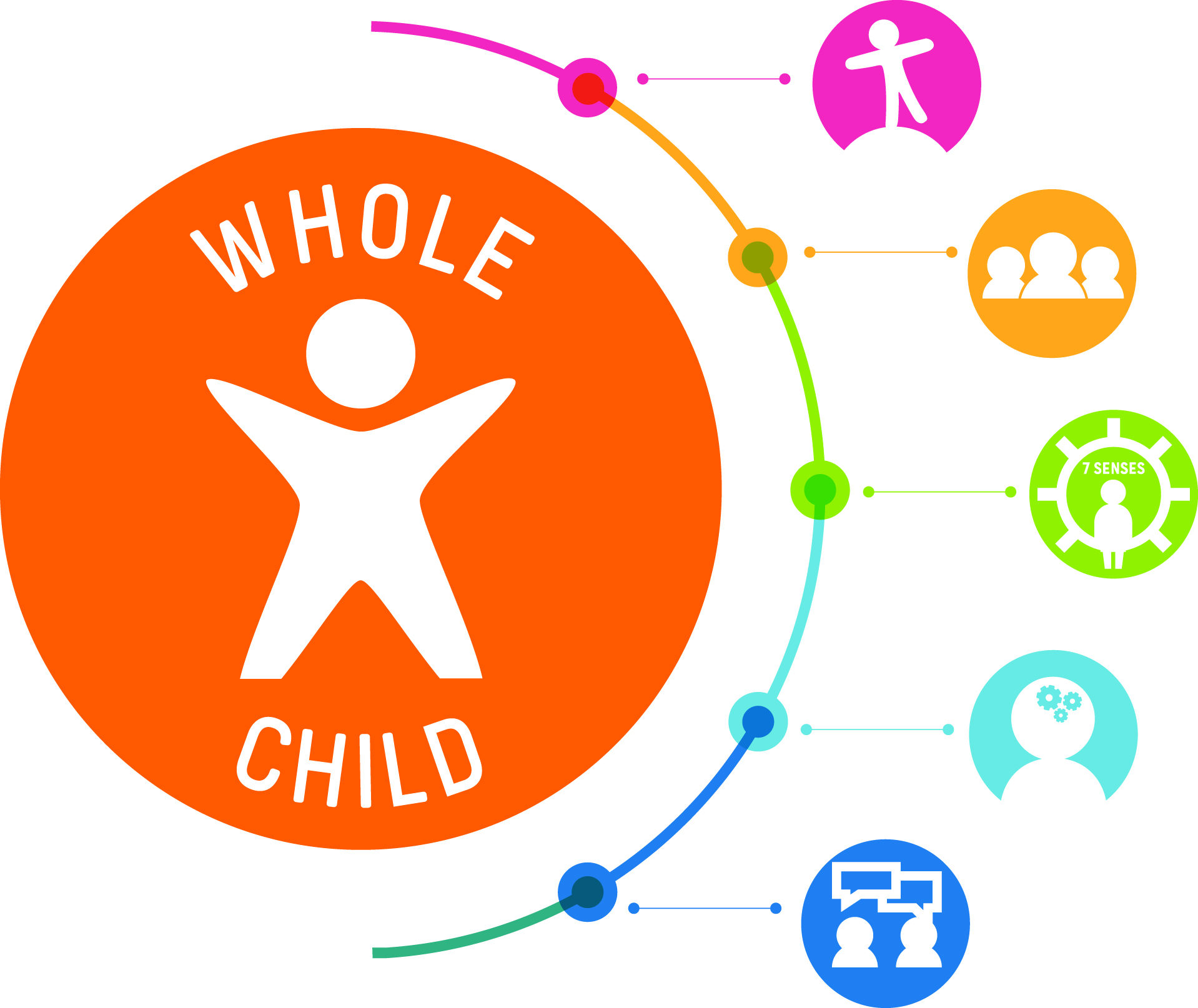 Whole-Child-Inclusion-Graphic.jpg#asset:5128