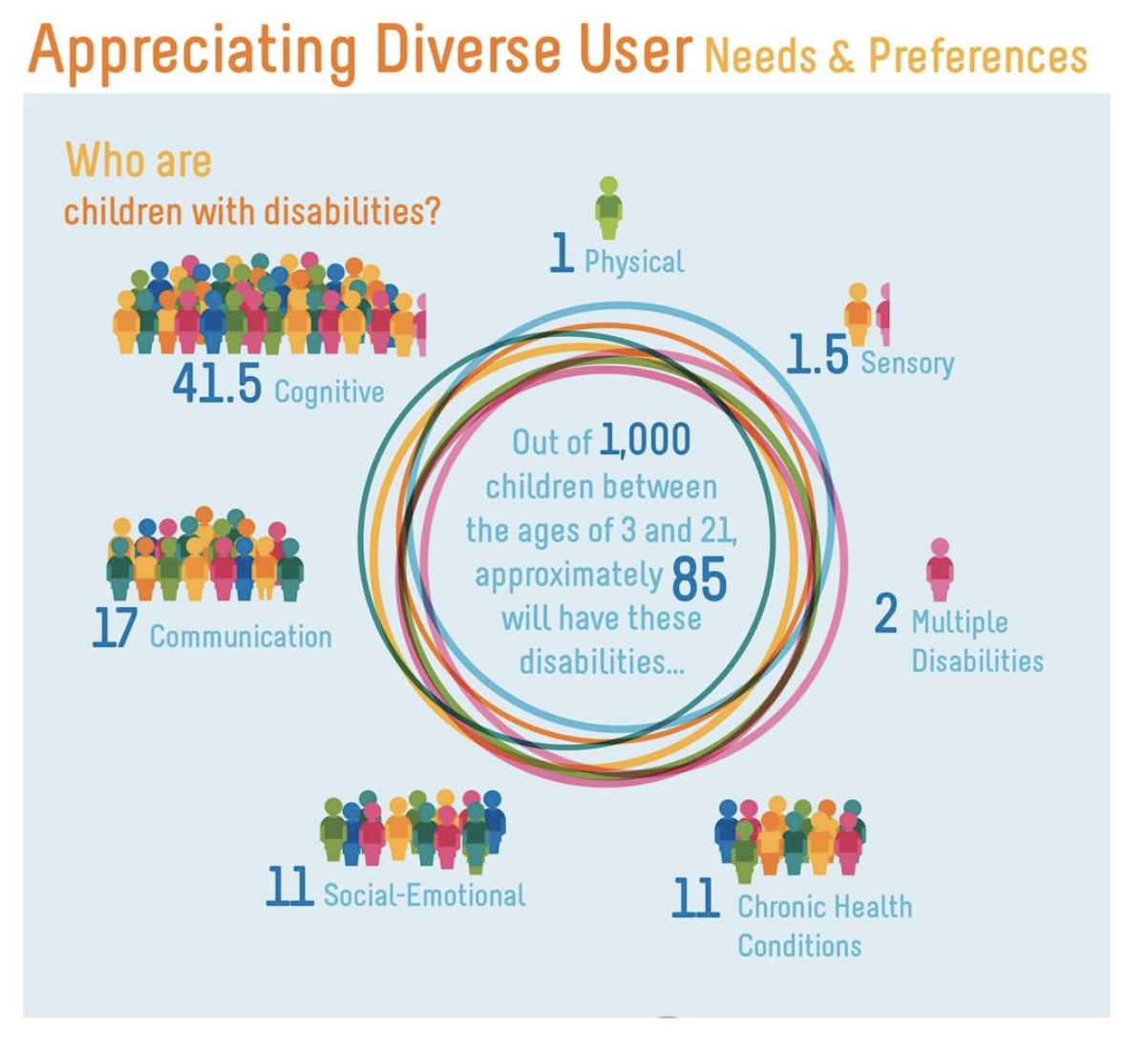 Disabilities-Infographic.png#asset:8056