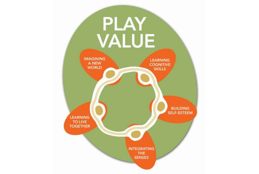 Playvalue Cover