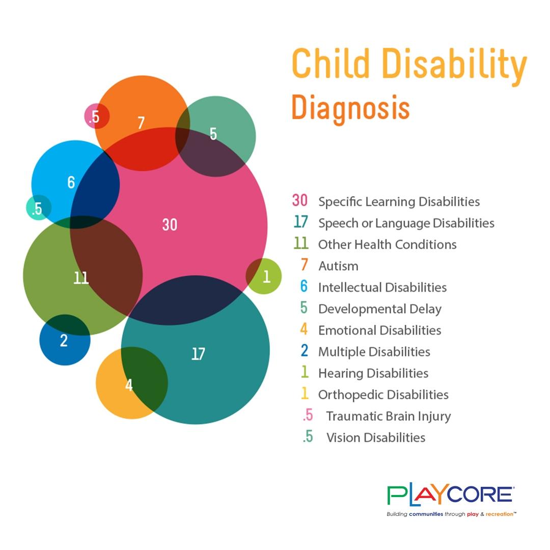 Child-Disability-Breakdown_Instagram.jpg#asset:7352