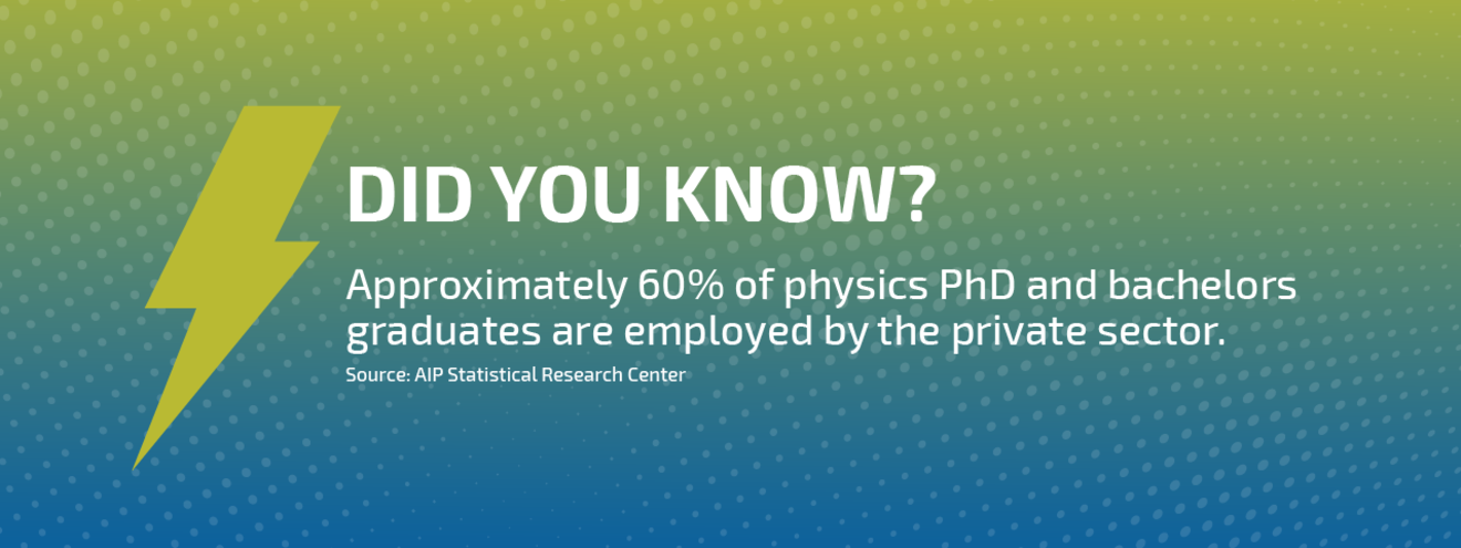 The Private Sector is the largest permanent employment base for physics graduates of all degree paths. Source: AIP Statistical Research Center.
