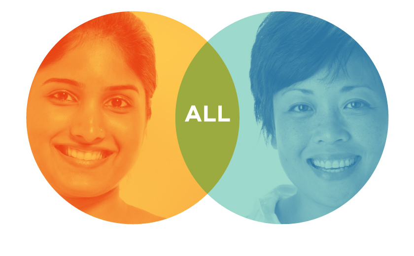 A Venn diagram with an orange circle including a younger South Asian woman's face on the left side, a blue circle with an older East Asian woman's face on the left side, and the word ALL in the middle, joining section which is green.