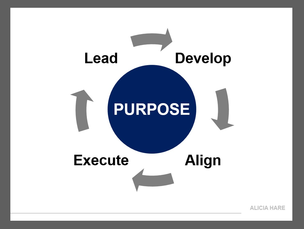 The Power of Leading Purpose-Driven Strategy | Articles | Chief Innovation Officer