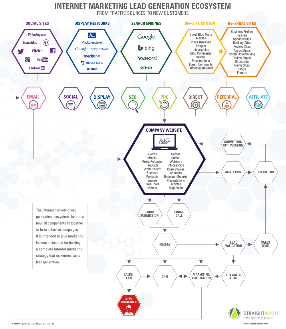 Lead Generation Ecosystem infographic