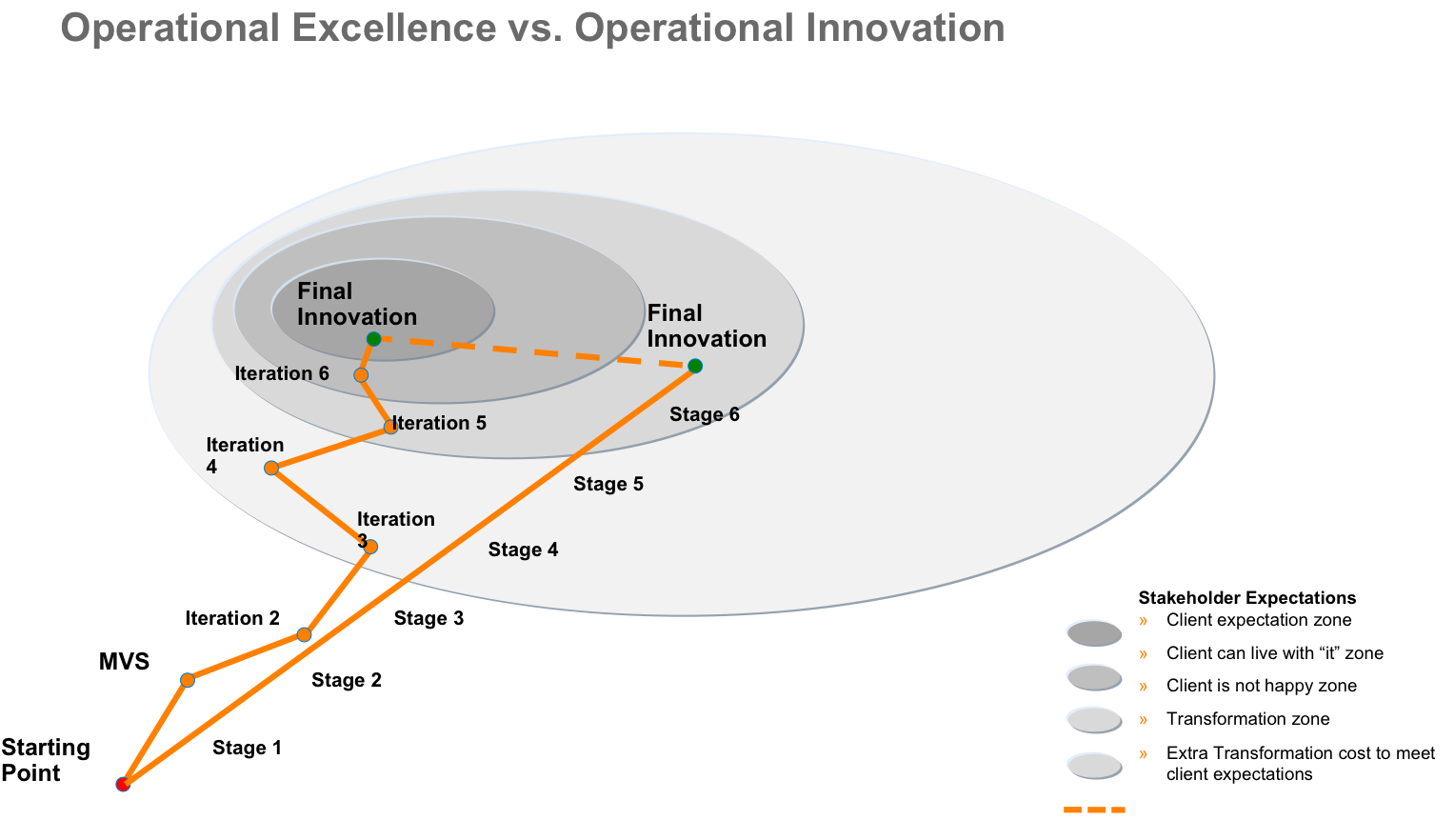 introducing operational innovation in your operational