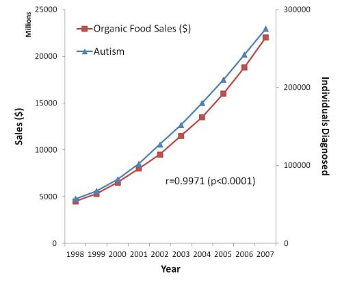 Organic Food Causes Autism. Oh My...
