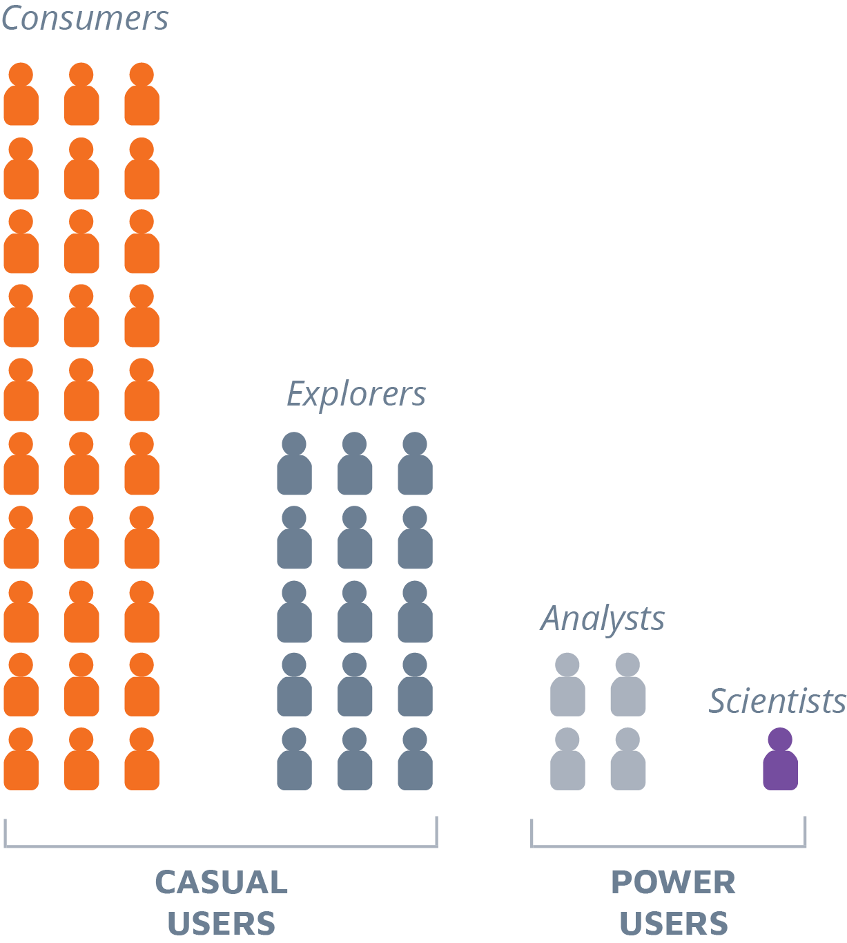 Breakdown of business intelligence knowledge workers into casual and power user subclasses.