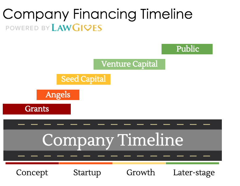 Company Financing Timeline
