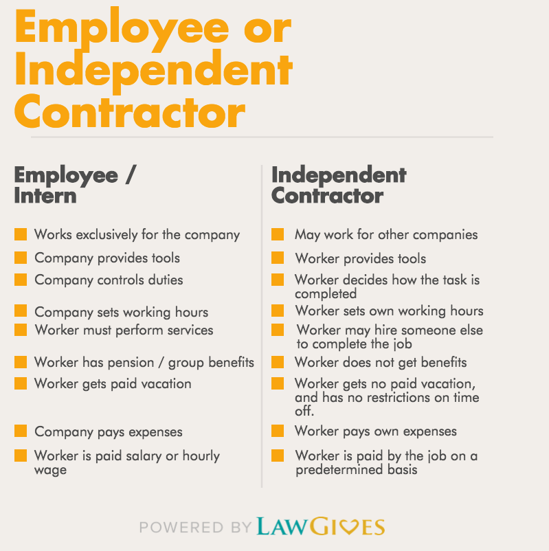 Employee v Independent Contractor