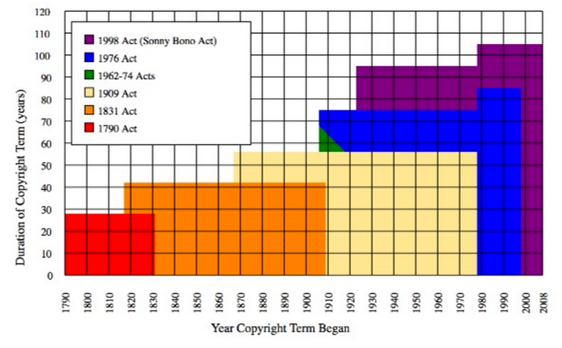 copyright duration