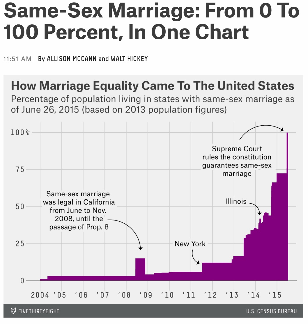 Source: FiveThirtyEight Blog