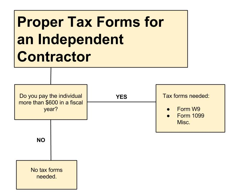 What Tax Forms Do I Need For An Independent Contractor