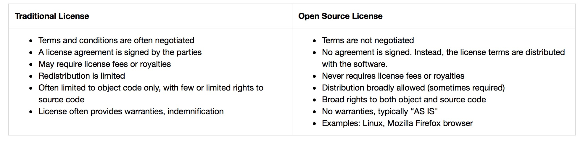 Open Source Software A Legal Guide Lawgives