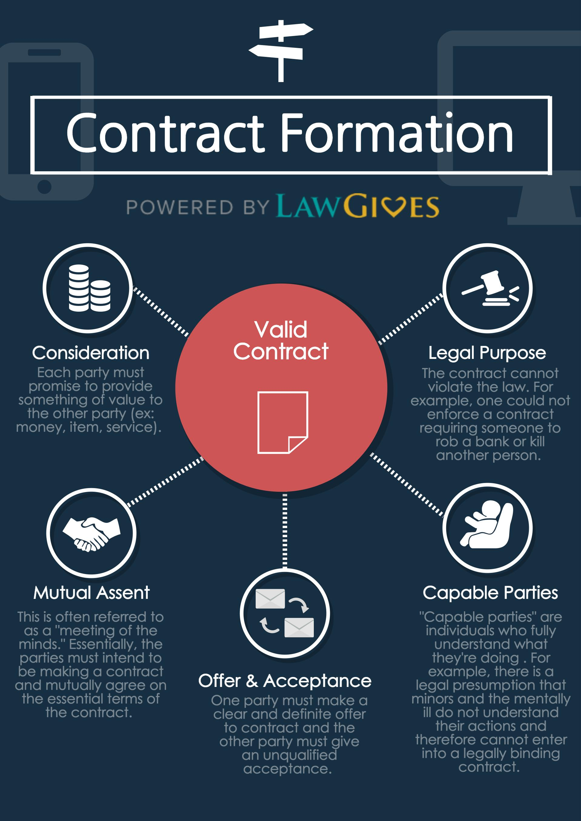 elements of a contract Contract: an agreement between two or more parties to perform or to refrain from some act now or in the future a legally enforceable agreement.