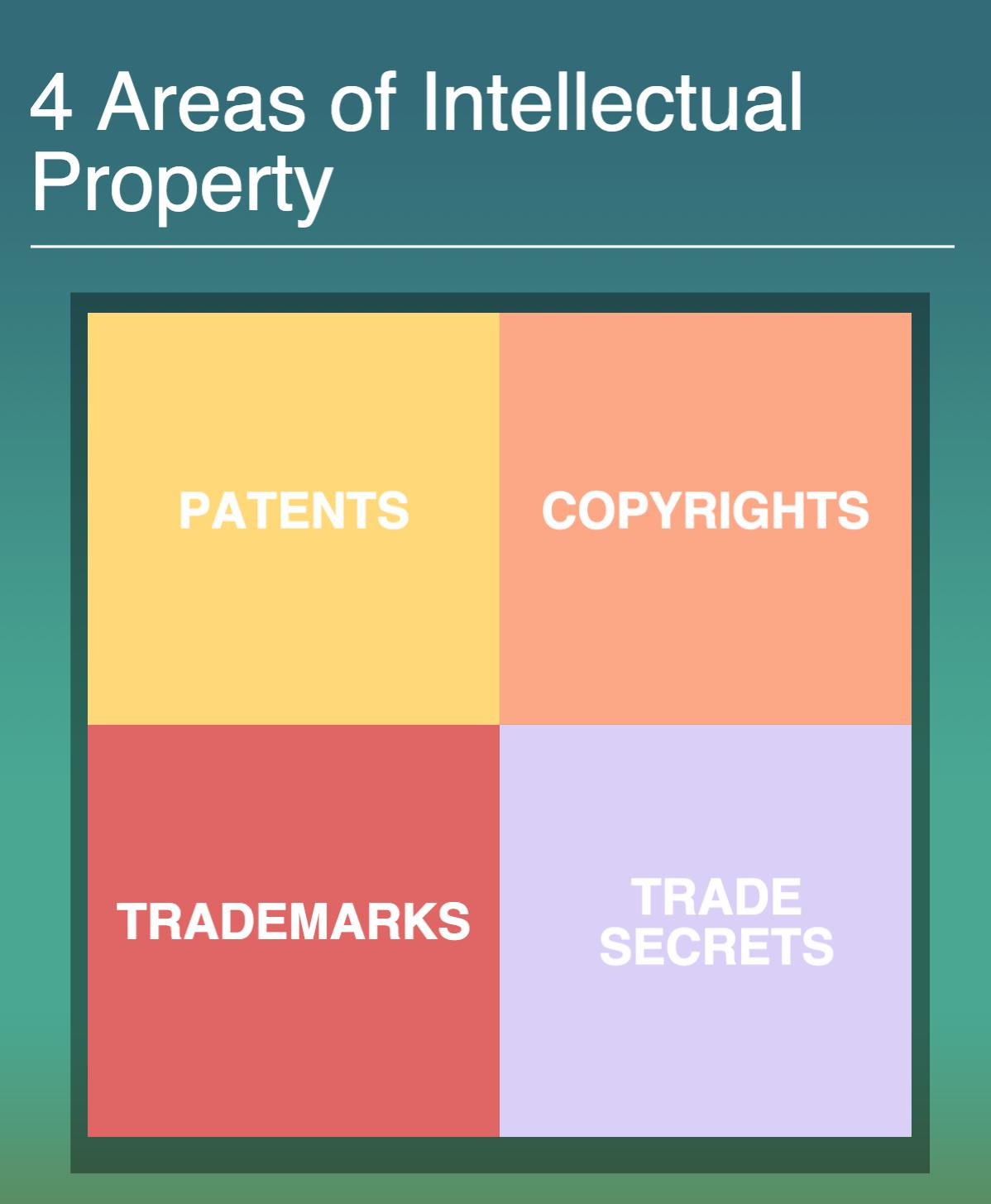 Itellectual Property: Intellectual Property