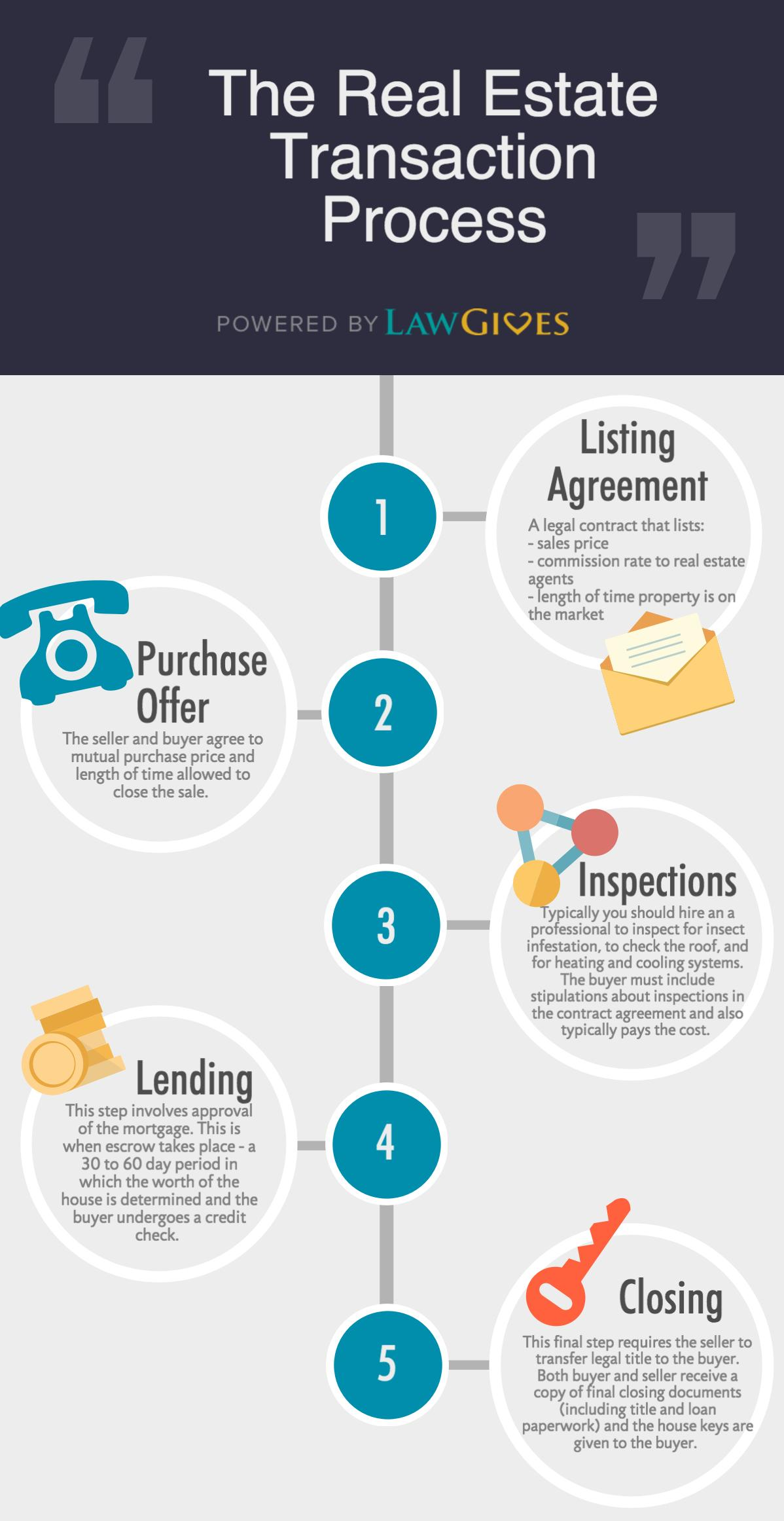 Real Estate Purchase Lawgives