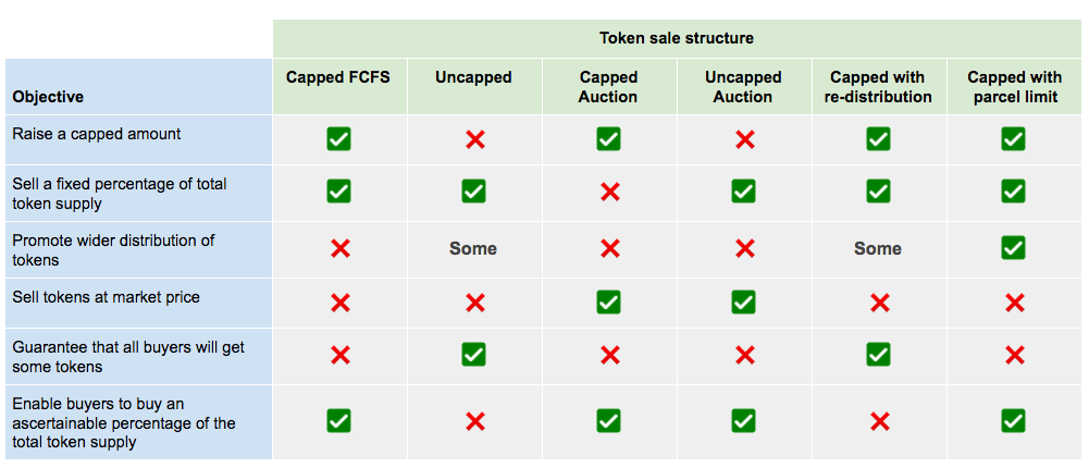 ICO Structures