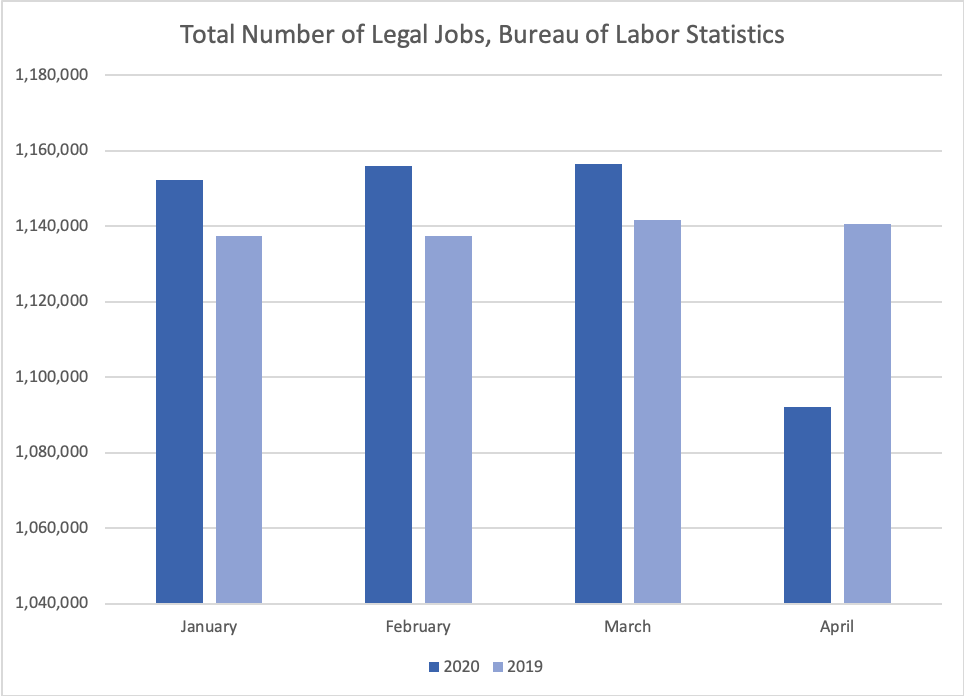 BLS Stats by Legal.io