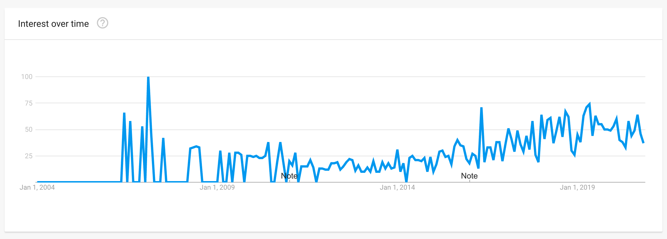 """Google Trends for the term """"Legal Operations"""""""