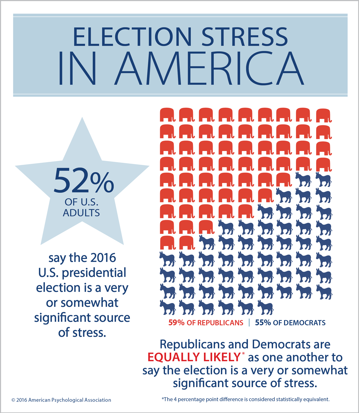 Election-stress-america_small