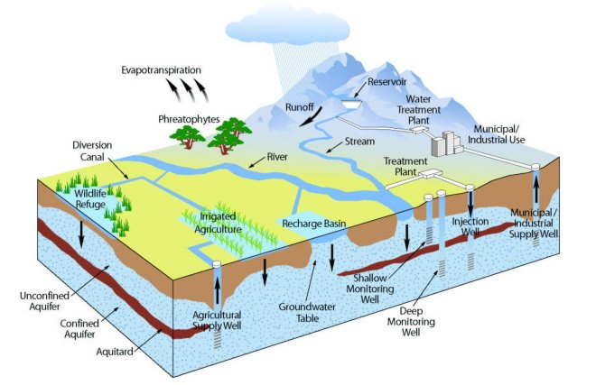 Caption: the water cycle