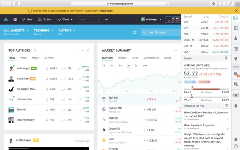 Investment Website TradingView