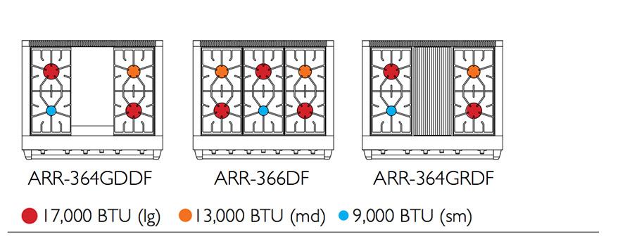 "Model: ARR-364GDDF   American Range 36"" MEDALLION SERIES DUAL FUEL SELF-CLEAN RANGE"