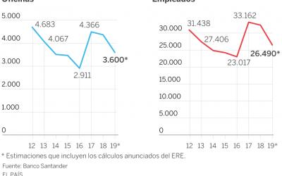 Cura de adelgazamiento en el Santander: 20.000 empleados menos en España seis años