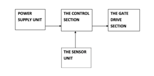 Microcontroller based automatic gate control