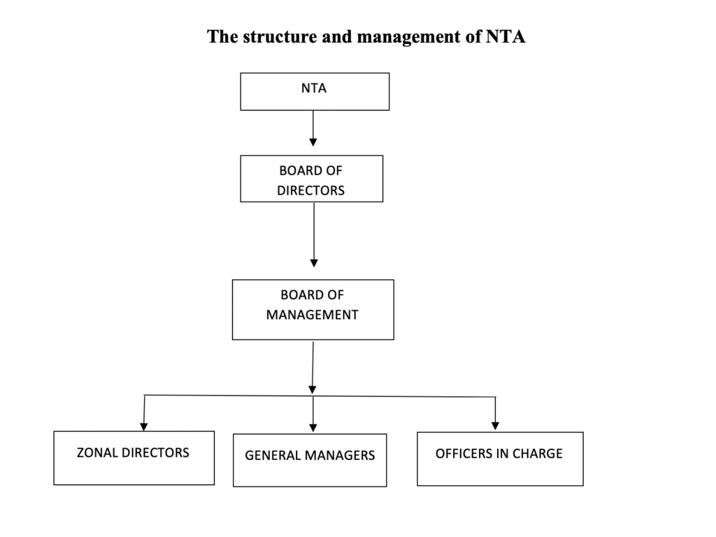 Structure and Management of NTA
