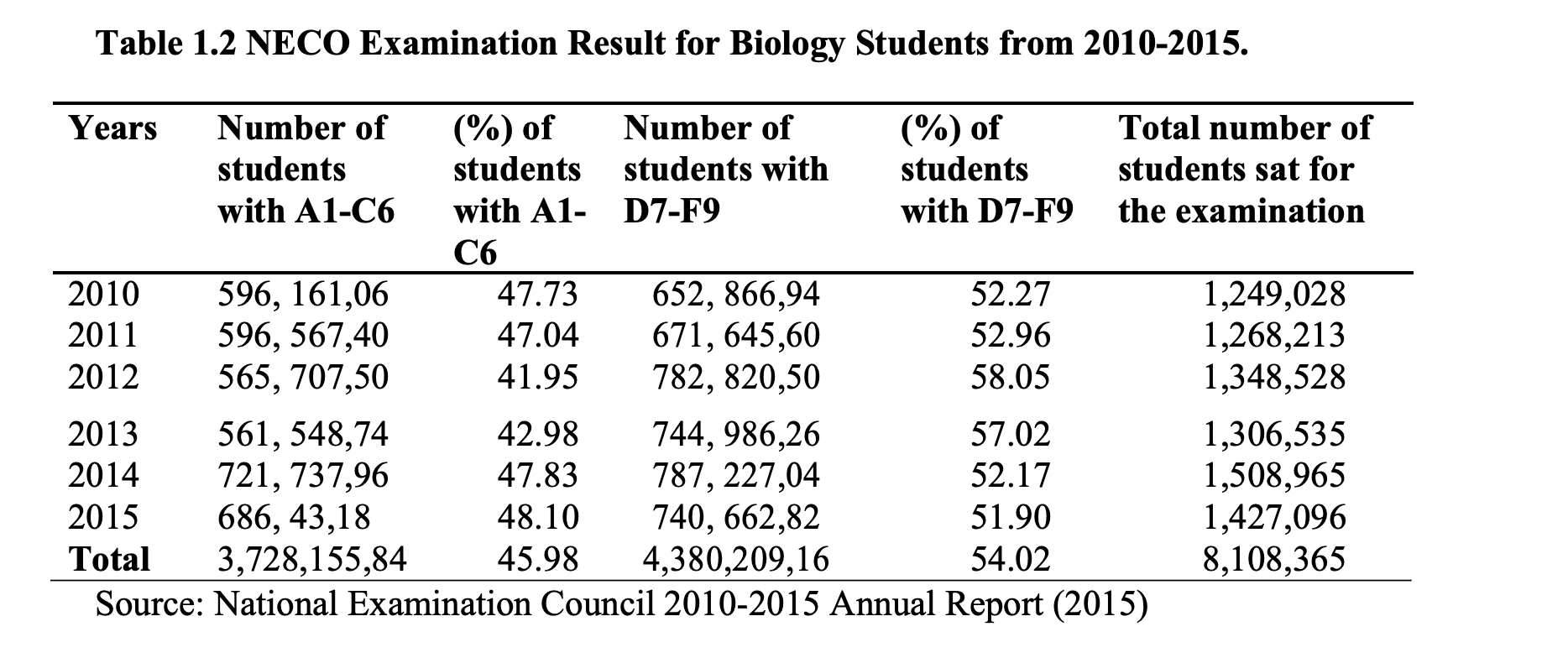 Table 1.2 NECO Examination Result for Biology Students from 2010-2015