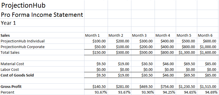 projected financial statements template - financial projection template archives page 3 of 3