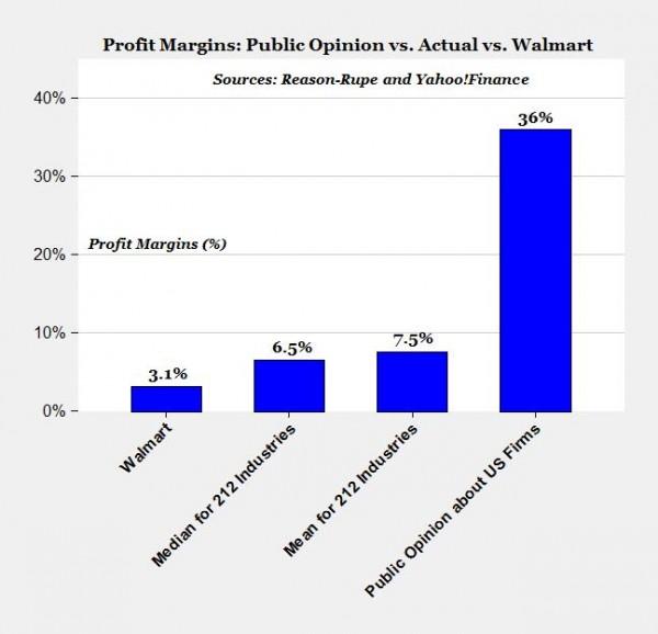 walmart financial ratios