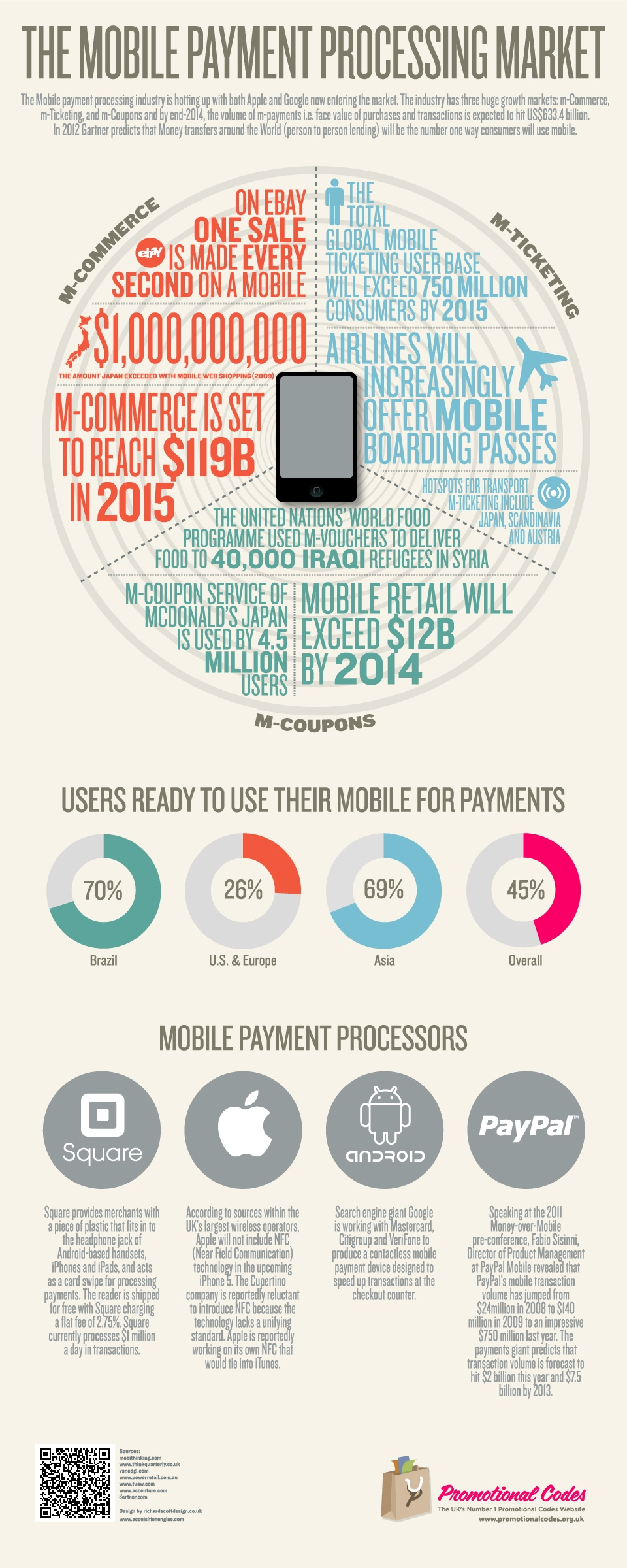 A look into M-Commerce, m-Ticketing and m-Coupons
