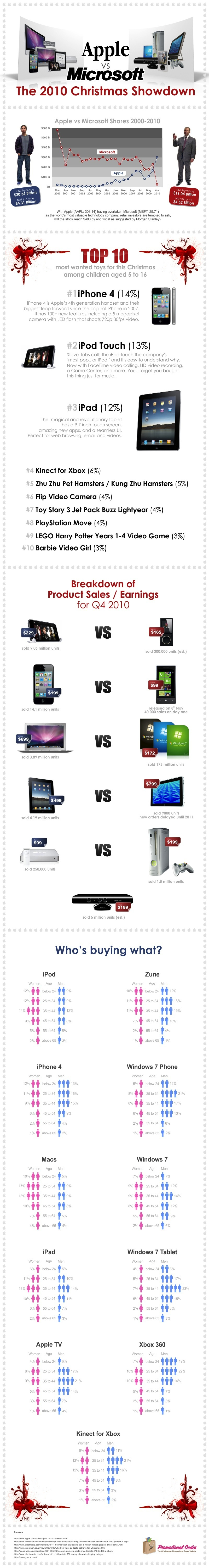 Apple vs Microsoft 2010 Christmas Sales Showdown