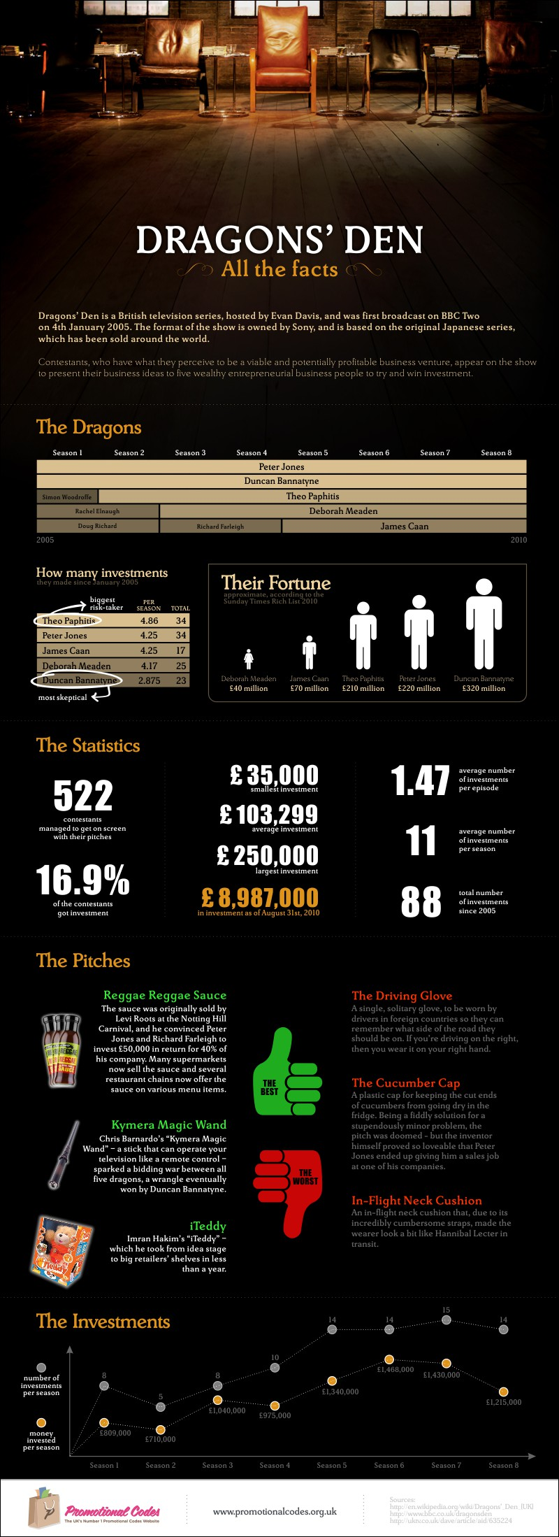 Dragons Den Facts: The Dragons, Pitchers, Investments & Statistics