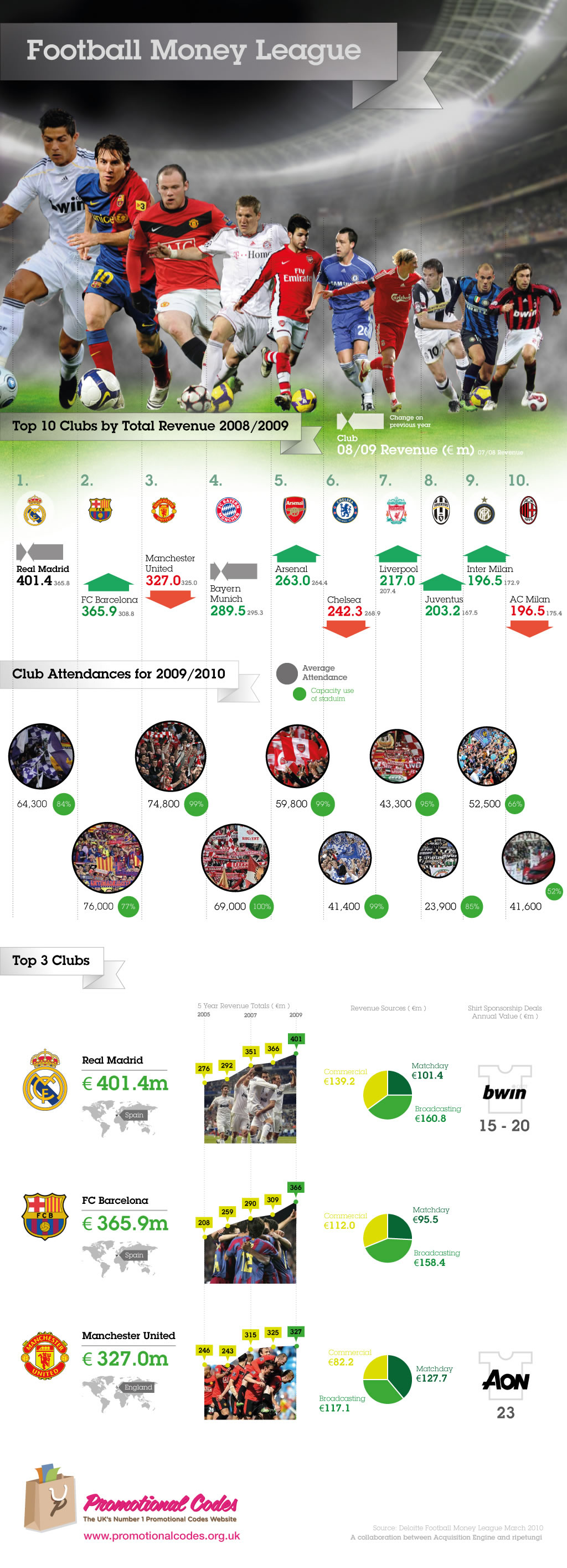 how do soccer clubs make money Premier league clubs earn more than europe's 48 smallest leagues put together as tv money boosts england's elite premier league clubs earned £33bn in last financial year.