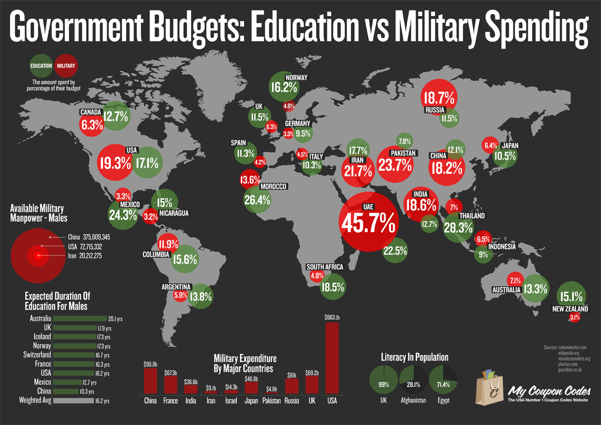 Governments Budgets - Education vs Military Spending